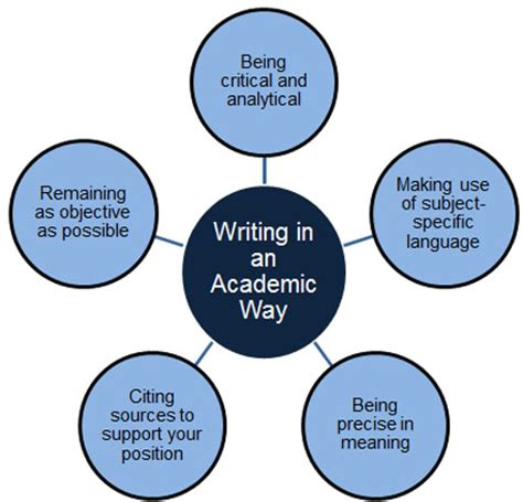 Guide to writing an A Rhetorical Analysis essay with examples
